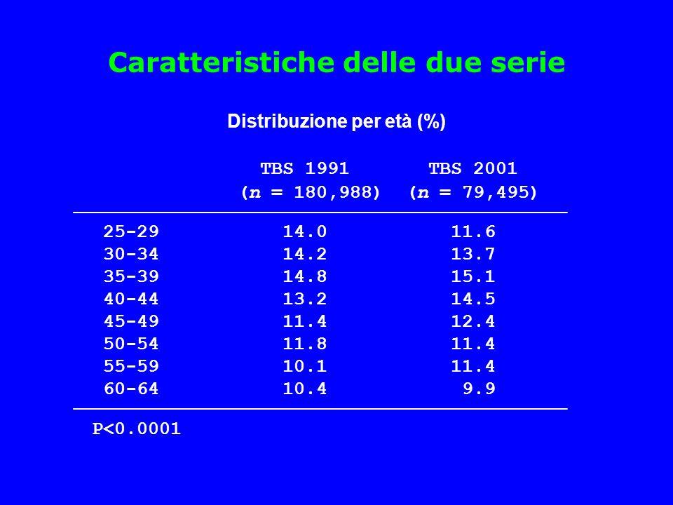 Caratteristiche delle due serie Distribuzione per età (%)