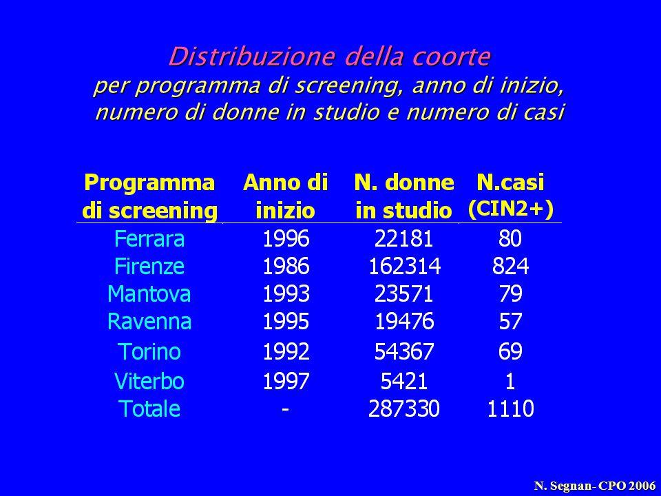 Distribuzione della coorte per programma di screening, anno di inizio, numero di donne in studio e numero di casi