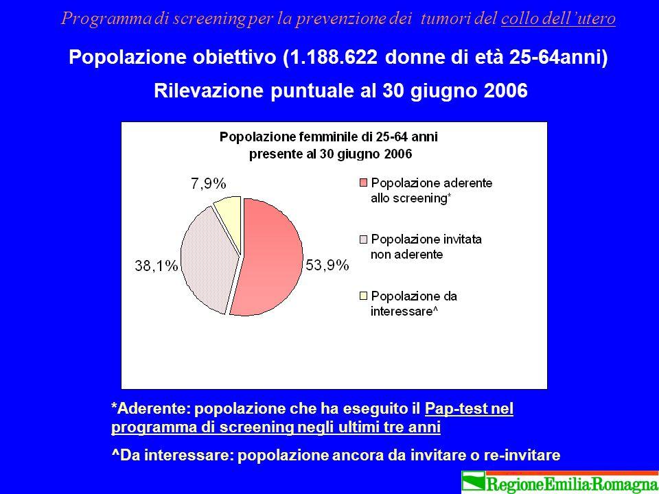 Programma di screening per la prevenzione dei tumori del collo dell'utero Popolazione obiettivo (1.188.622 donne di età 25-64anni) Rilevazione puntuale al 30 giugno 2006