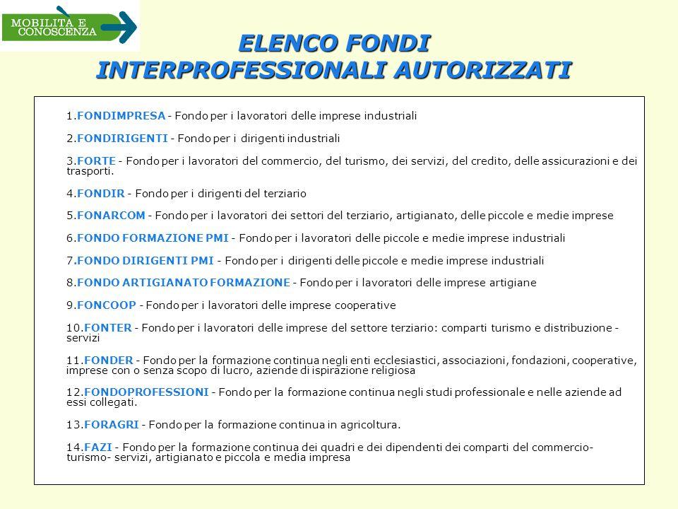 ELENCO FONDI INTERPROFESSIONALI AUTORIZZATI