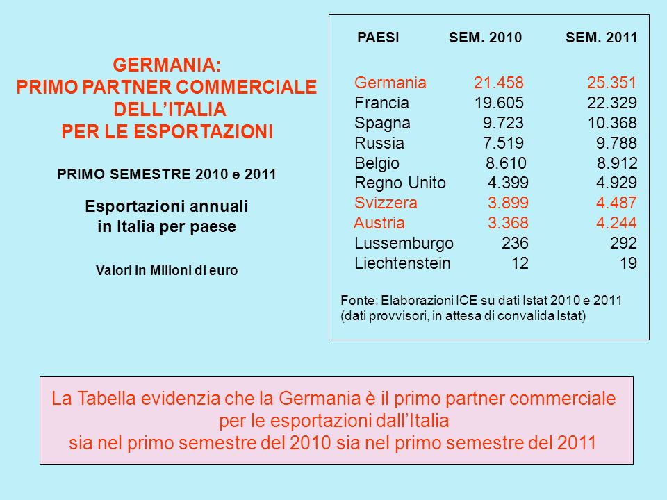 PRIMO PARTNER COMMERCIALE
