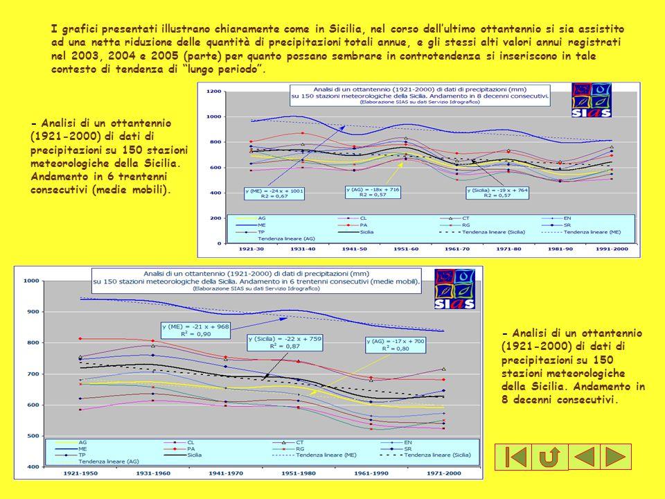 I grafici presentati illustrano chiaramente come in Sicilia, nel corso dell'ultimo ottantennio si sia assistito ad una netta riduzione delle quantità di precipitazioni totali annue, e gli stessi alti valori annui registrati nel 2003, 2004 e 2005 (parte) per quanto possano sembrare in controtendenza si inseriscono in tale contesto di tendenza di lungo periodo .