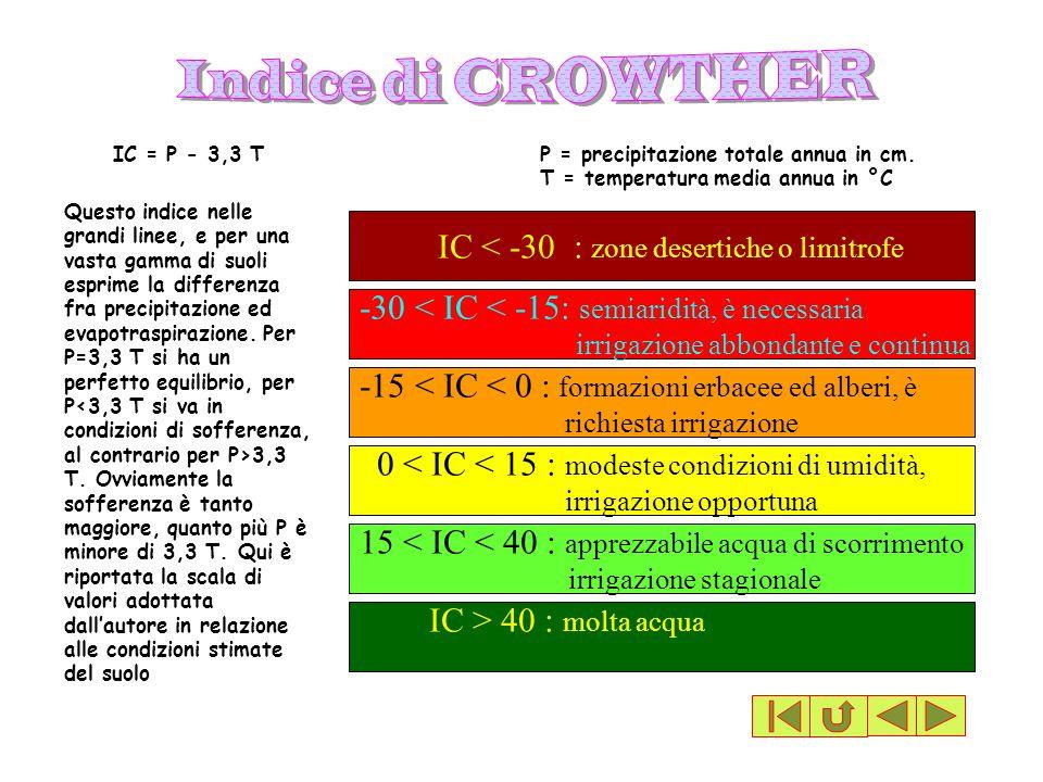 IC < -30 : zone desertiche o limitrofe