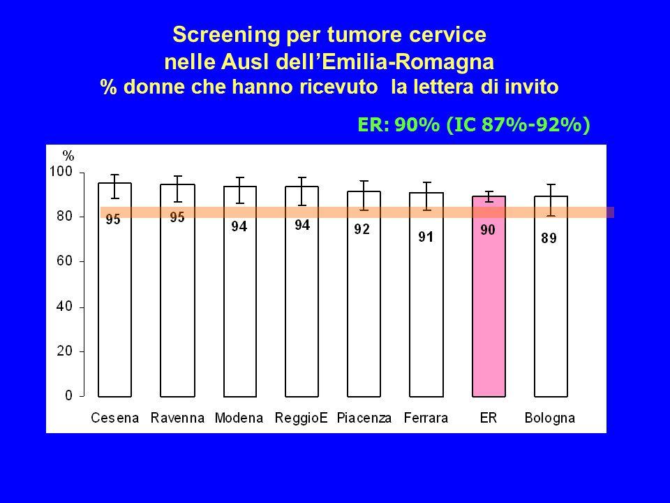 Screening per tumore cervice nelle Ausl dell'Emilia-Romagna % donne che hanno ricevuto la lettera di invito
