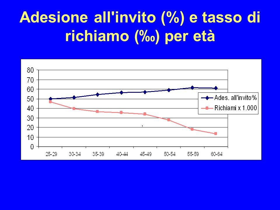 Adesione all invito (%) e tasso di richiamo (‰) per età