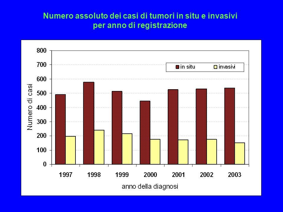 Numero assoluto dei casi di tumori in situ e invasivi