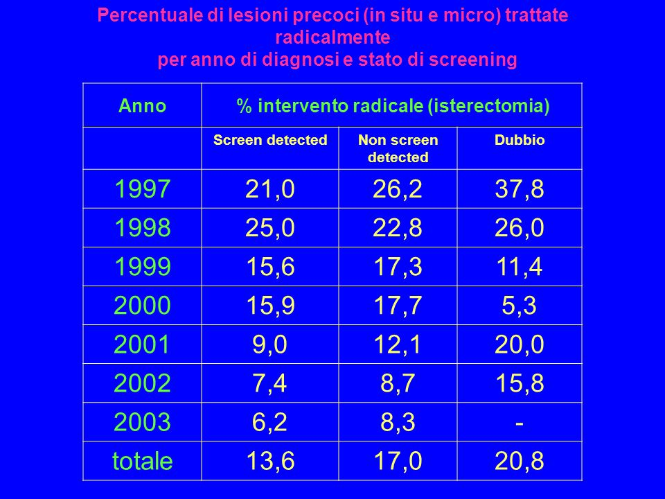 Percentuale di lesioni precoci (in situ e micro) trattate radicalmente