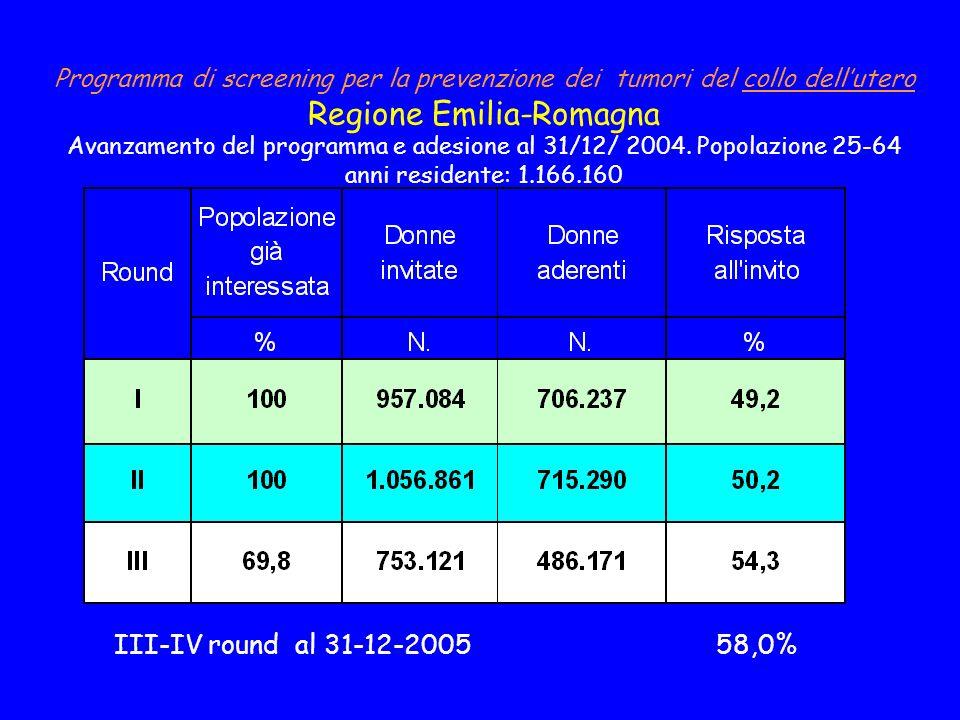 Programma di screening per la prevenzione dei tumori del collo dell'utero Regione Emilia-Romagna Avanzamento del programma e adesione al 31/12/ 2004. Popolazione 25-64 anni residente: 1.166.160