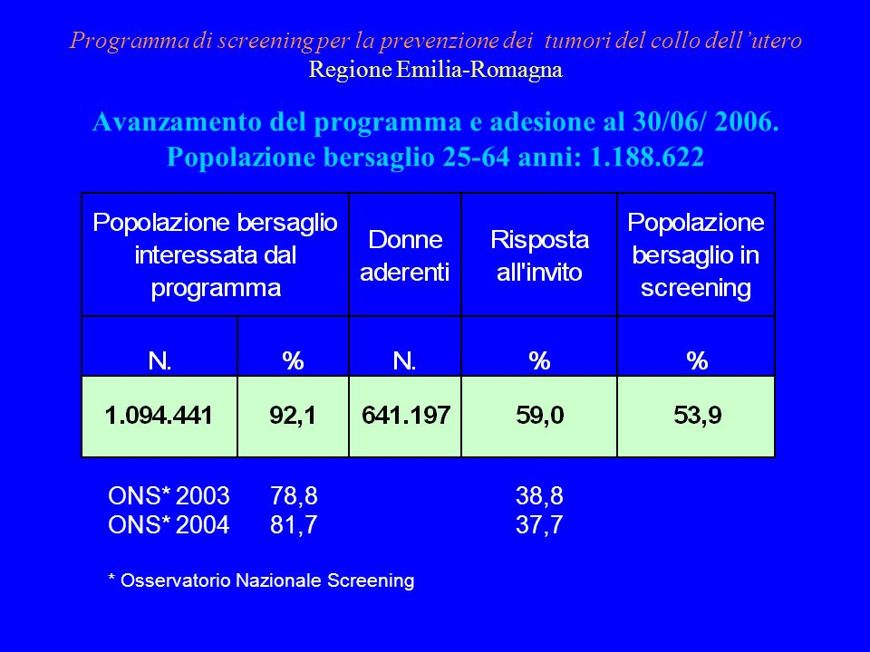 Programma di screening per la prevenzione dei tumori del collo dell'utero Regione Emilia-Romagna Avanzamento del programma e adesione al 30/06/ 2006. Popolazione bersaglio 25-64 anni: 1.188.622