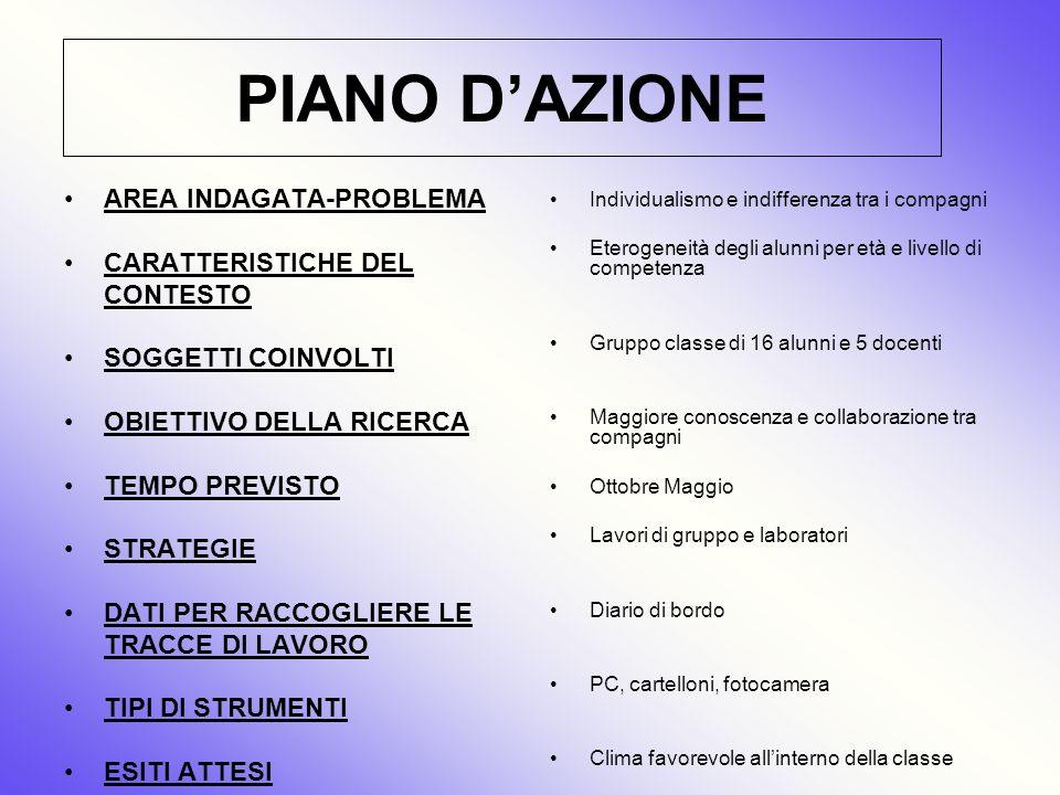 PIANO D'AZIONE AREA INDAGATA-PROBLEMA CARATTERISTICHE DEL CONTESTO
