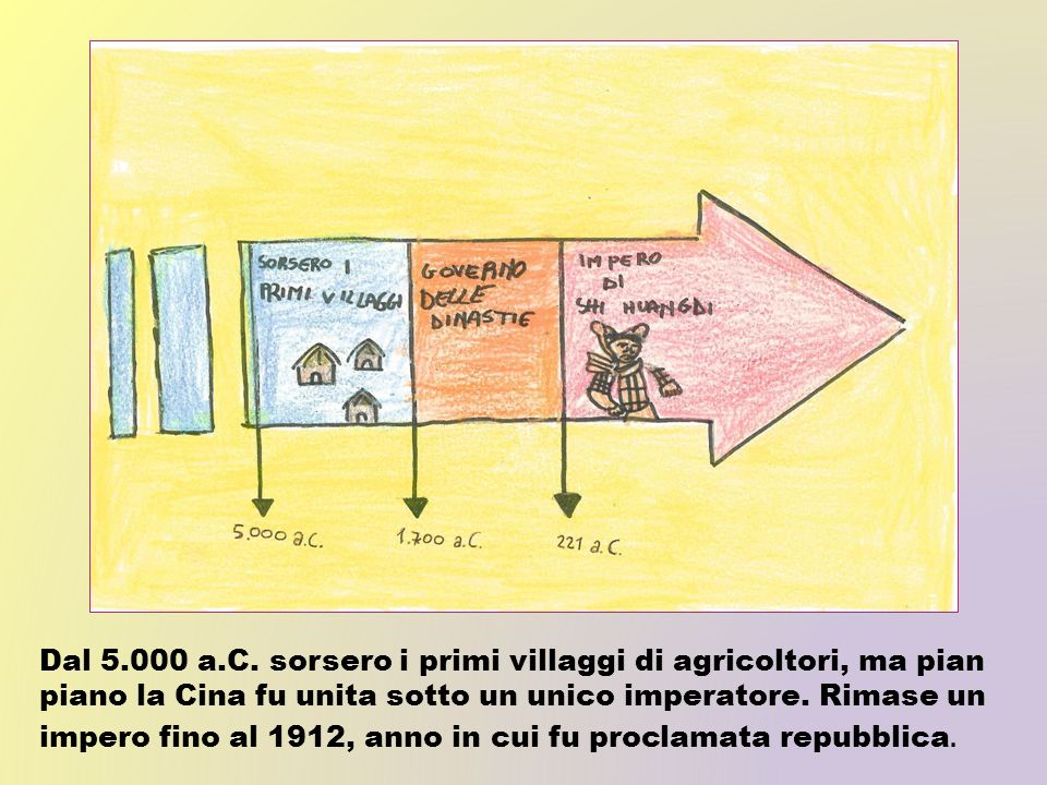 Dal 5.000 a.C.