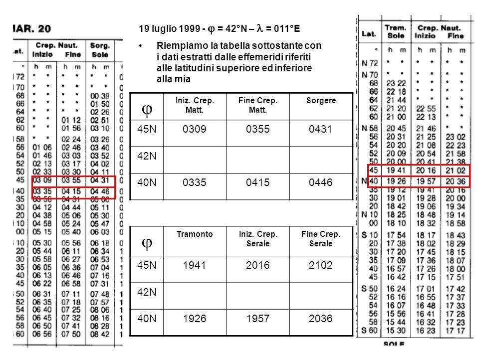 19 luglio 1999 - j = 42°N – l = 011°E