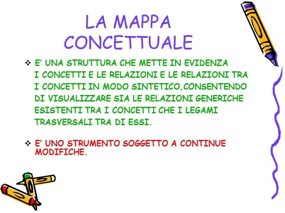 LA MAPPA CONCETTUALE E' UNA STRUTTURA CHE METTE IN EVIDENZA
