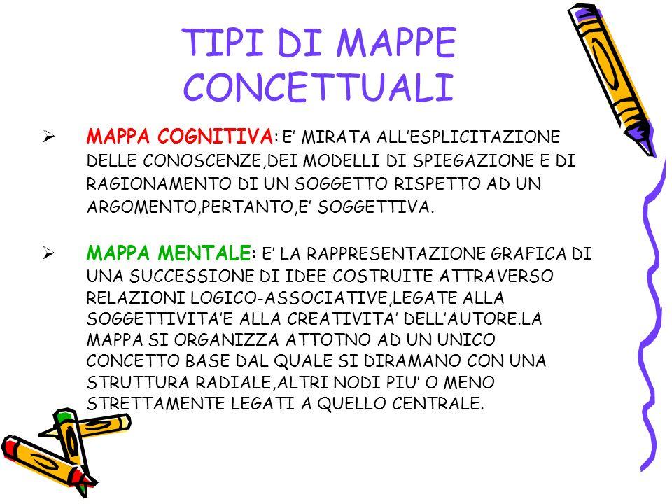 TIPI DI MAPPE CONCETTUALI