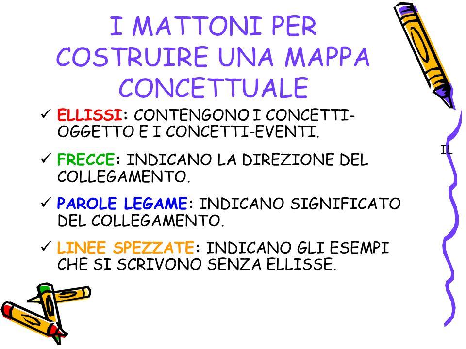 I MATTONI PER COSTRUIRE UNA MAPPA CONCETTUALE