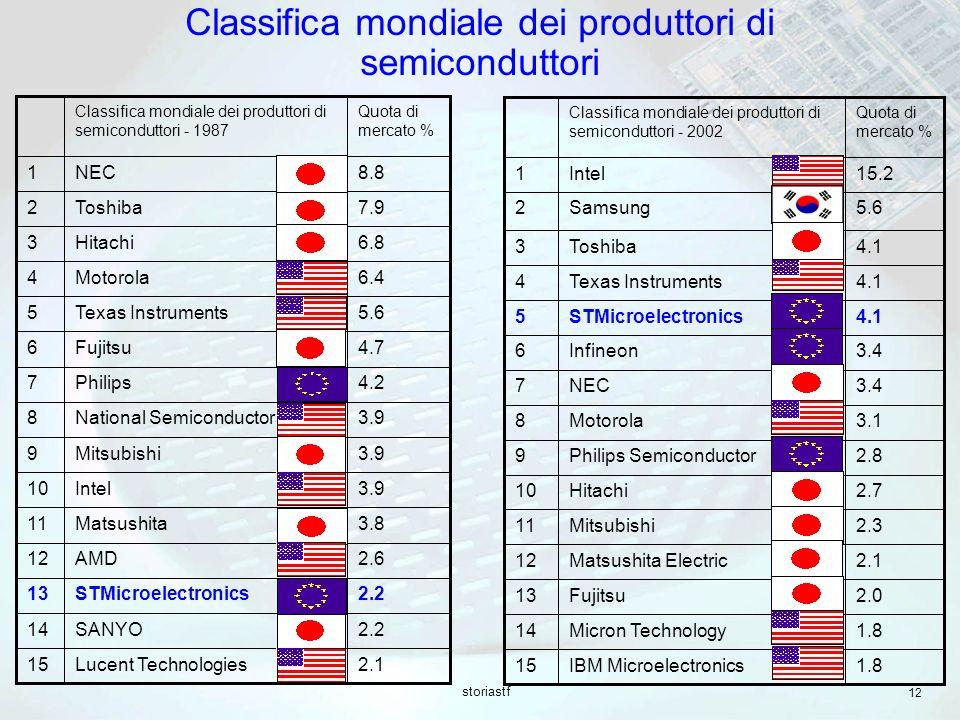 Classifica mondiale dei produttori di semiconduttori