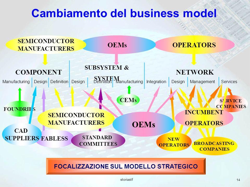 Cambiamento del business model