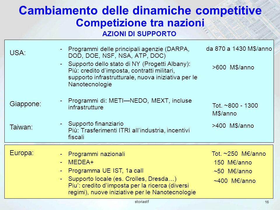 Cambiamento delle dinamiche competitive Competizione tra nazioni