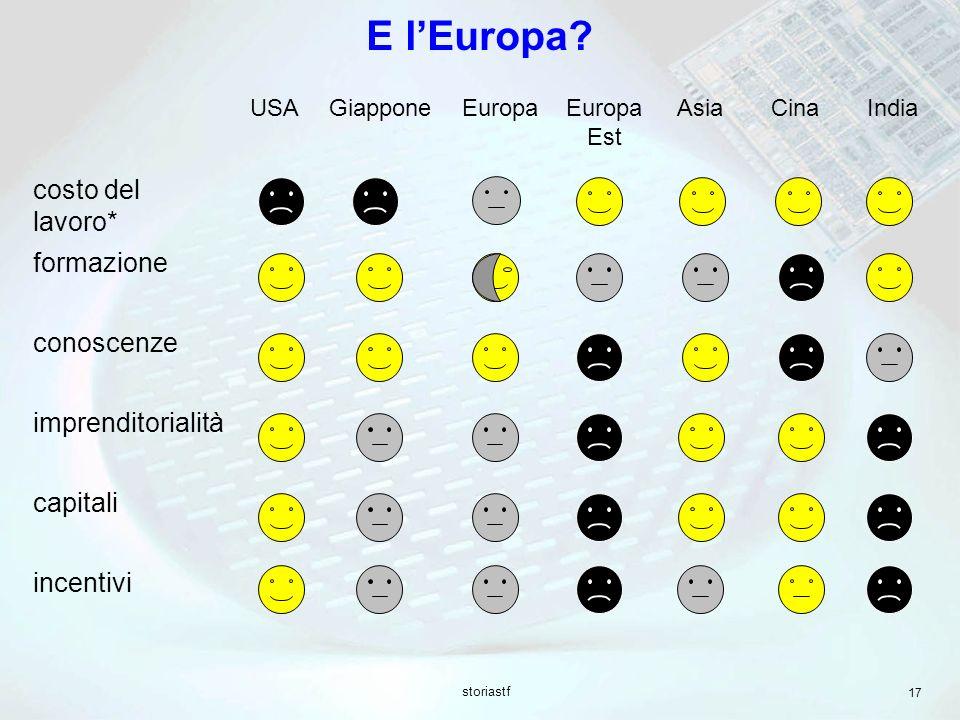 E l'Europa costo del lavoro* formazione conoscenze imprenditorialità