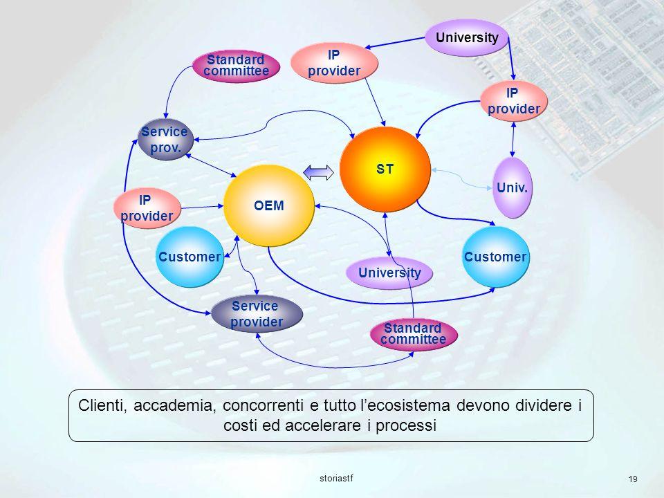 University Service. prov. ST. Customer. IP. provider. Standard. committee. OEM. Univ.