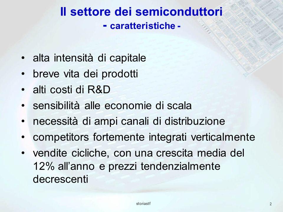 Il settore dei semiconduttori - caratteristiche -