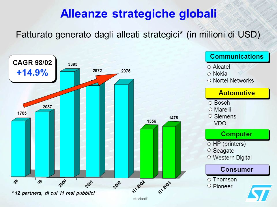 Alleanze strategiche globali