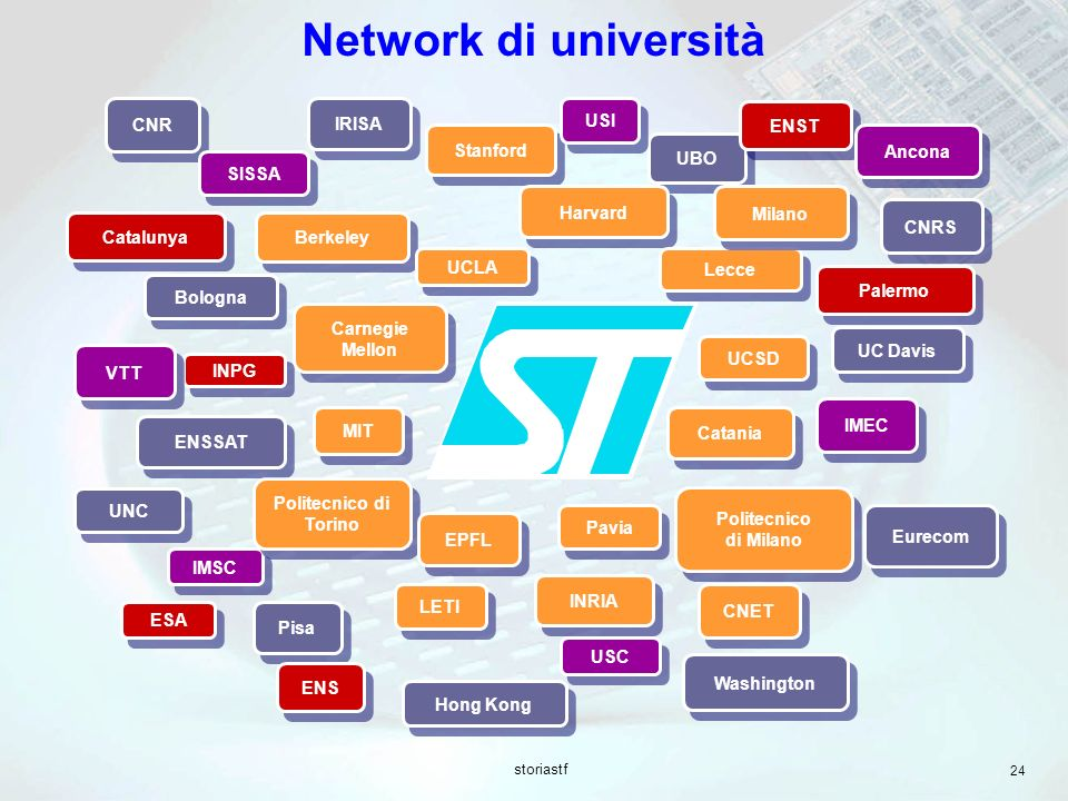 Network di università Stanford Carnegie Mellon USC LETI CNET Berkeley