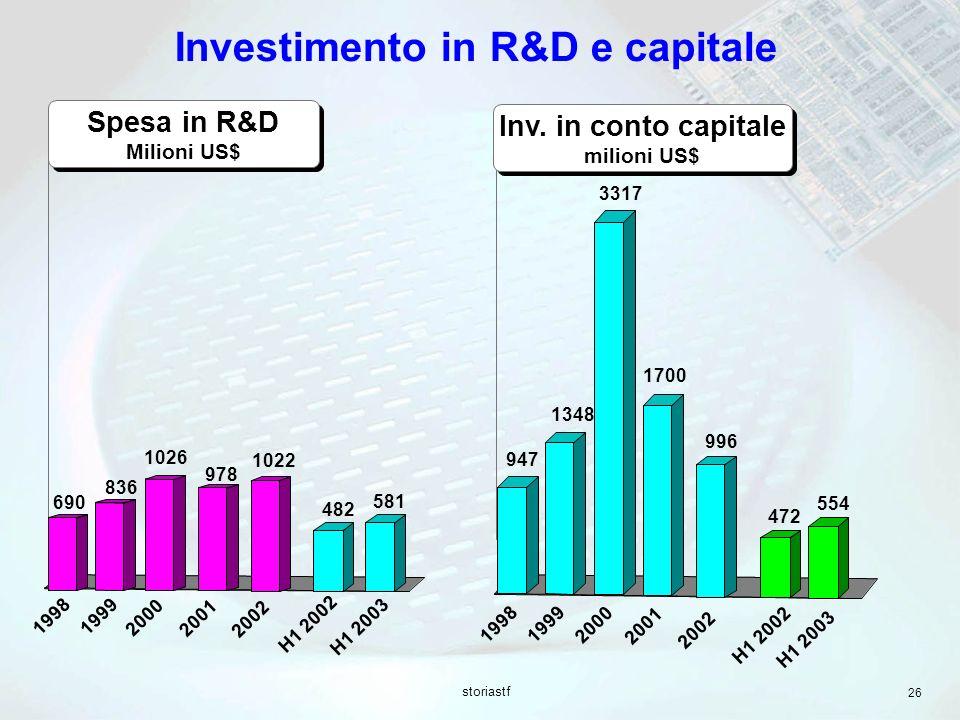 Investimento in R&D e capitale