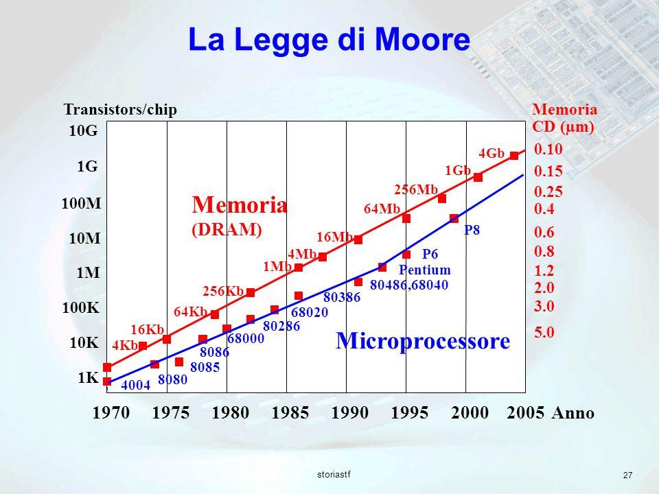 La Legge di Moore Memoria Microprocessore (DRAM) 1970 1975 1980 1985