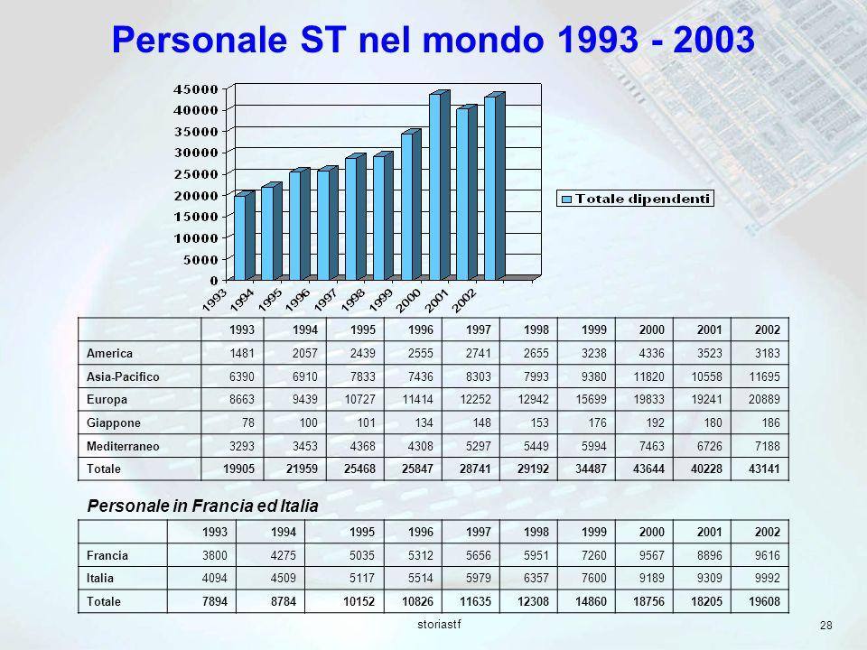 Personale ST nel mondo 1993 - 2003