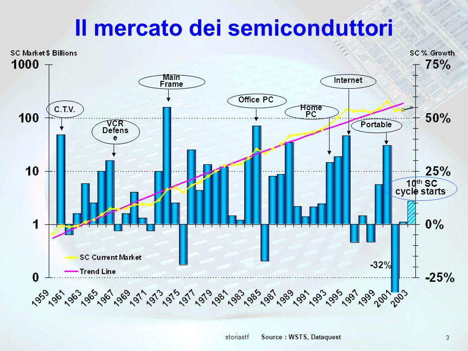 Il mercato dei semiconduttori