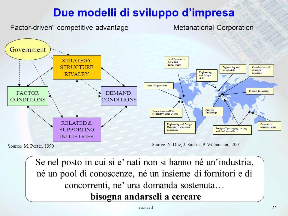 Due modelli di sviluppo d'impresa