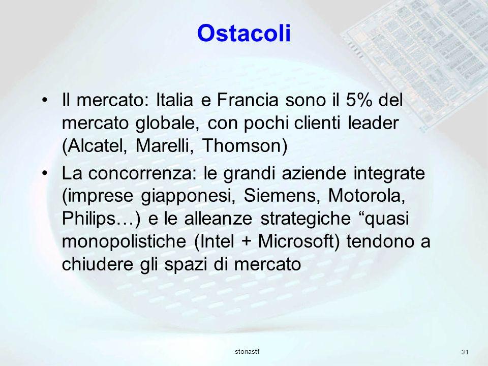 Ostacoli Il mercato: Italia e Francia sono il 5% del mercato globale, con pochi clienti leader (Alcatel, Marelli, Thomson)