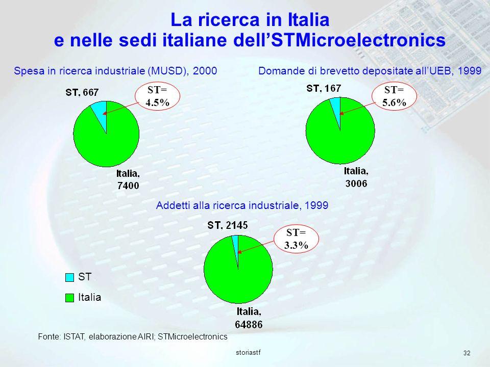 La ricerca in Italia e nelle sedi italiane dell'STMicroelectronics