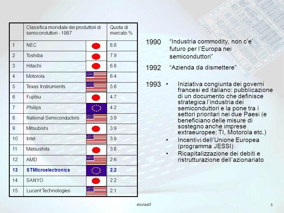 2.1 Lucent Technologies. 15. 2.2. SANYO. 14. STMicroelectronics. 13. 2.6. AMD. 12. 3.8. Matsushita.