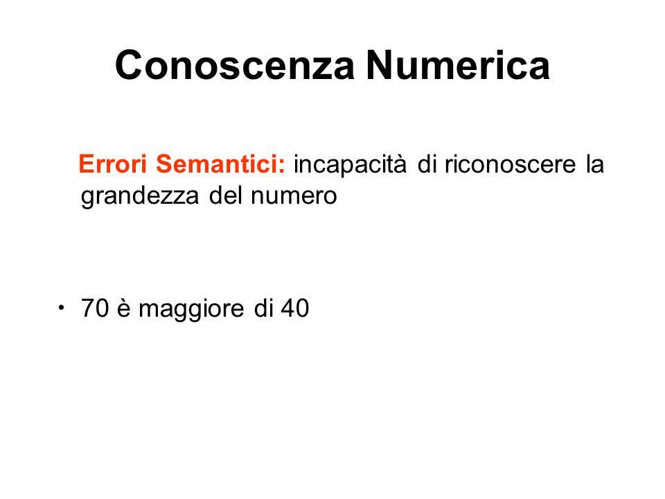 Conoscenza Numerica Errori Semantici: incapacità di riconoscere la grandezza del numero. 70 è maggiore di 40.