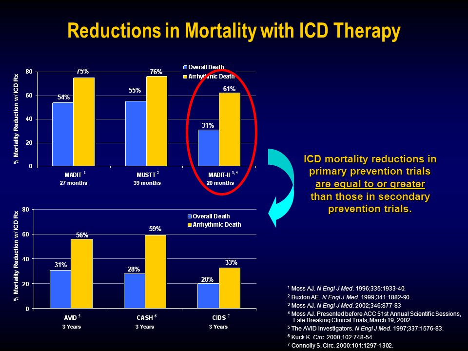 Reductions in Mortality with ICD Therapy