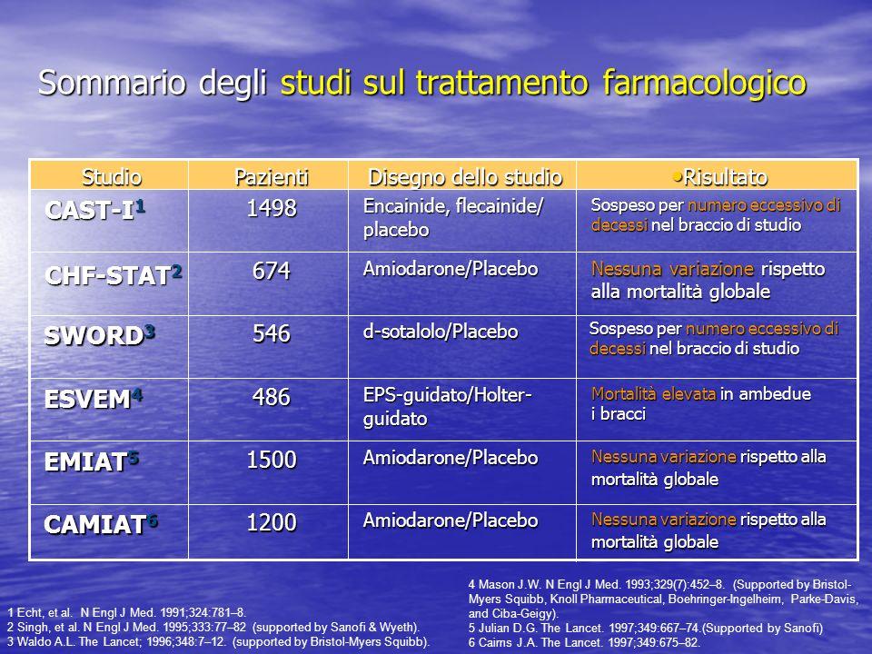 Sommario degli studi sul trattamento farmacologico
