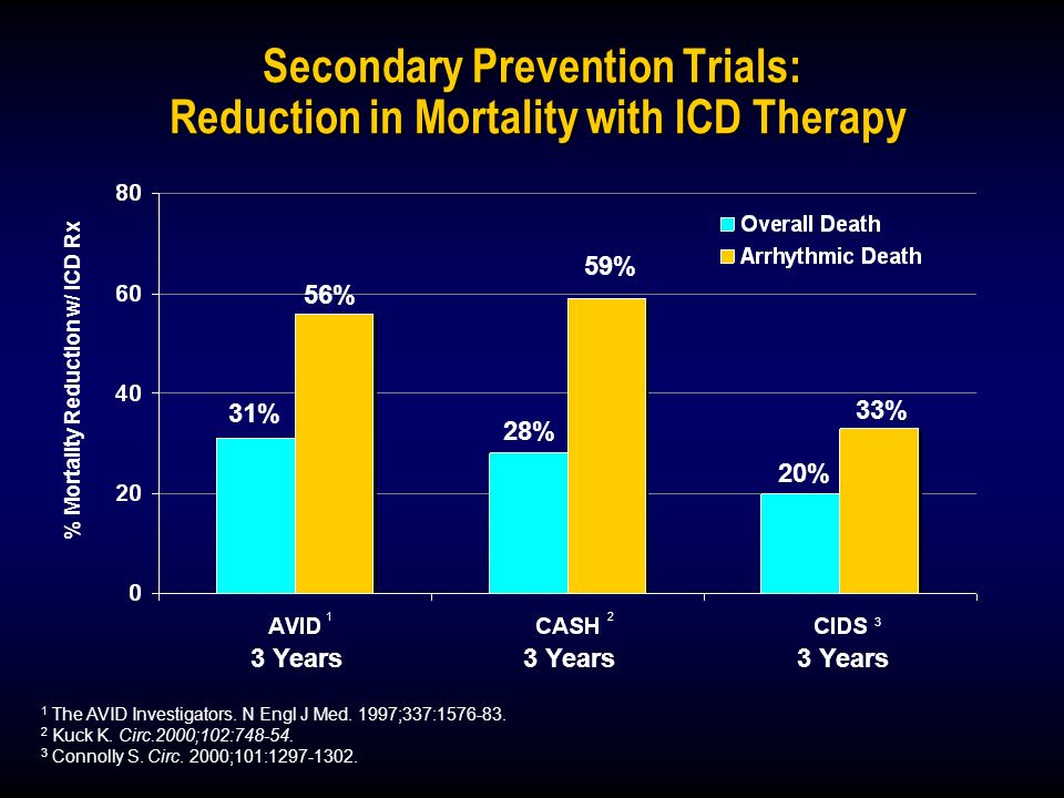 Secondary Prevention Trials: Reduction in Mortality with ICD Therapy