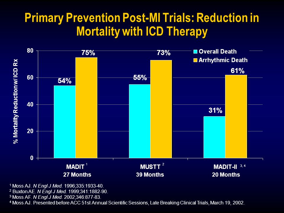 % Mortality Reduction w/ ICD Rx