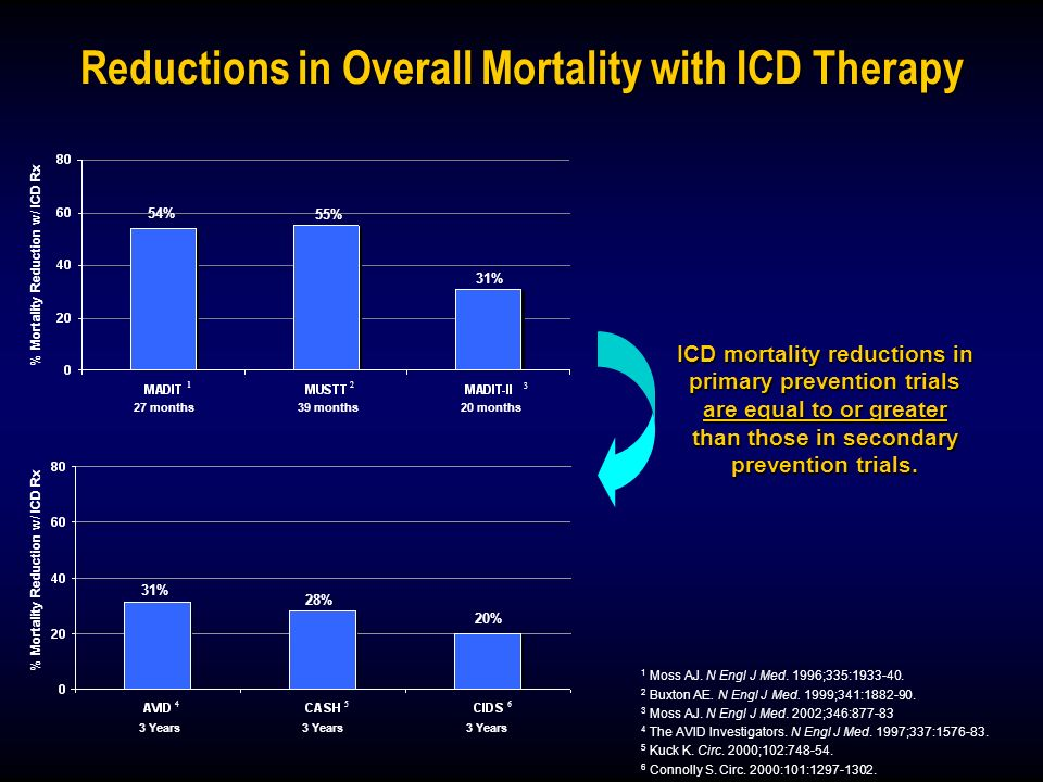 Reductions in Overall Mortality with ICD Therapy