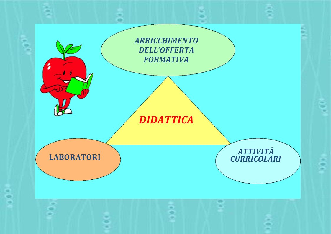 DIDATTICA ARRICCHIMENTO DELL'OFFERTA FORMATIVA ATTIVITÀ CURRICOLARI