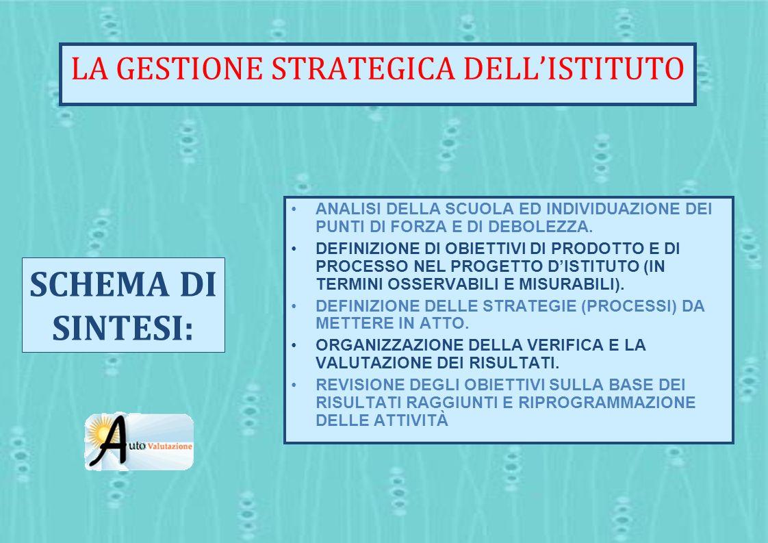 LA GESTIONE STRATEGICA DELL'ISTITUTO