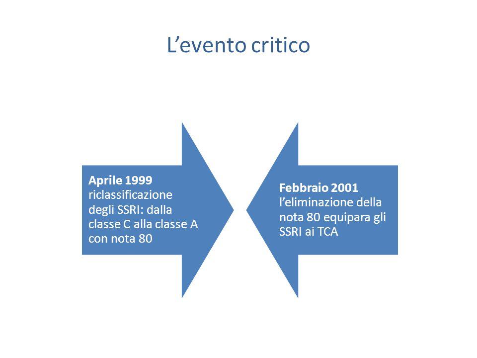 L'evento critico Aprile 1999 riclassificazione degli SSRI: dalla classe C alla classe A con nota 80.
