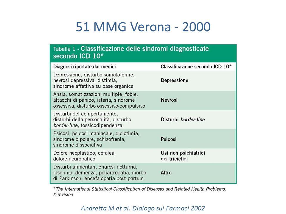 Andretta M et al. Dialogo sui Farmaci 2002