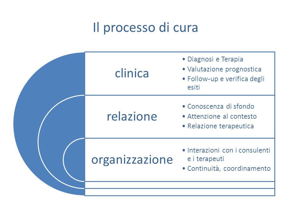 Il processo di cura clinica. Diagnosi e Terapia. Valutazione prognostica. Follow-up e verifica degli esiti.