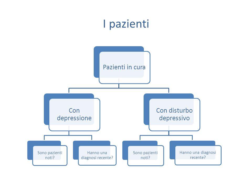 I pazienti Con disturbo depressivo Con depressione Pazienti in cura