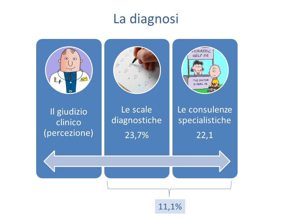 La diagnosi Il giudizio clinico (percezione) Le scale diagnostiche. 23,7% Le consulenze specialistiche.