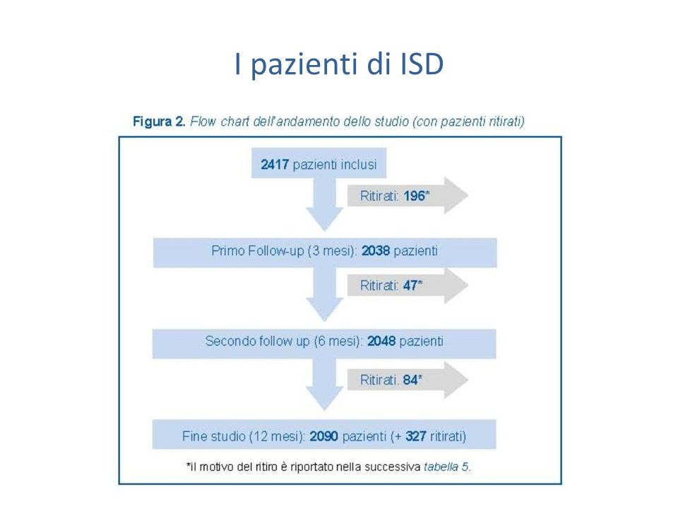 I pazienti di ISD