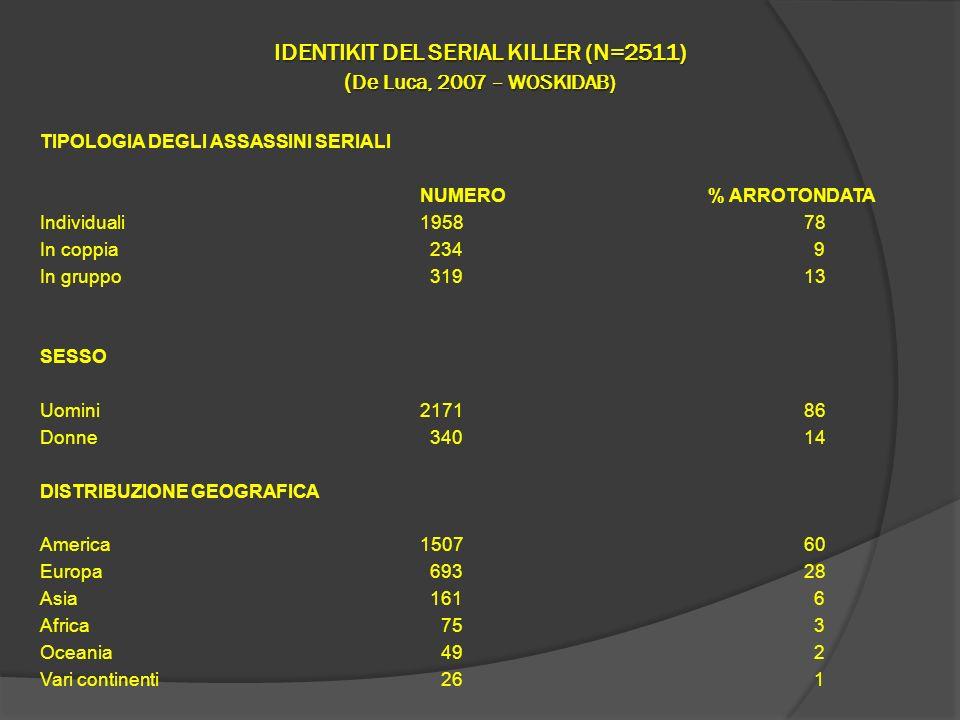 IDENTIKIT DEL SERIAL KILLER (N=2511) (De Luca, 2007 – WOSKIDAB)